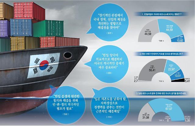 [아주경제·NNA 韓日기업 공동조사] ② 韓기업 화해 필요하나 대일 의존도 줄이자