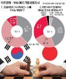 .【亚洲经济·NNA 韓日企业共同调查】 ① 韩日关系恶化至何时? 80%韩企:今年内结束;50%日企:到明年为止.