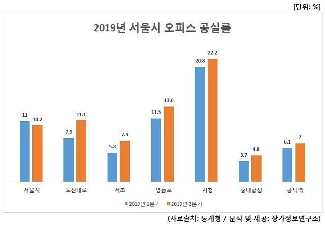2분기 서울 오피스 공실률 소폭 하락…을지로 6%p 줄어