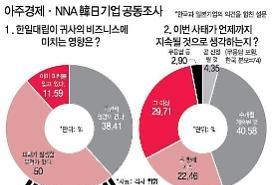 Khảo sát chung về động thái của các công ty Nhật Bản và Hàn Quốc trong bố cảnh xung đột giữa Nhật Bản và Hàn Quốc, Vì sao các công ty Nhật Bản khá bi quan?