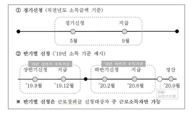 """국세청 """"내달 10일까지 상반기분 근로장려금 신청하세요"""""""