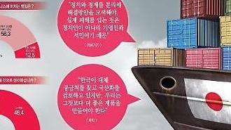 Khảo sát chung của Thời báo Aju và một số tạp chí NNA của Hàn Quốc-Nhật Bản] 70% các Công ty Nhật Bản lo ngại tác động của mối quan hệ xấu đi giữa Hàn Quốc và Nhật Bản.