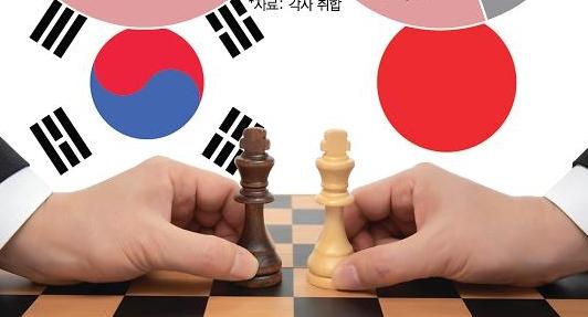 [아주경제·NNA 공동조사] 한일갈등 韓기업80% 올해끝-日기업50% 내년까지