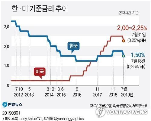 美경기침체 책임 공방 가열...9월 FOMC 금리 인하폭 주목