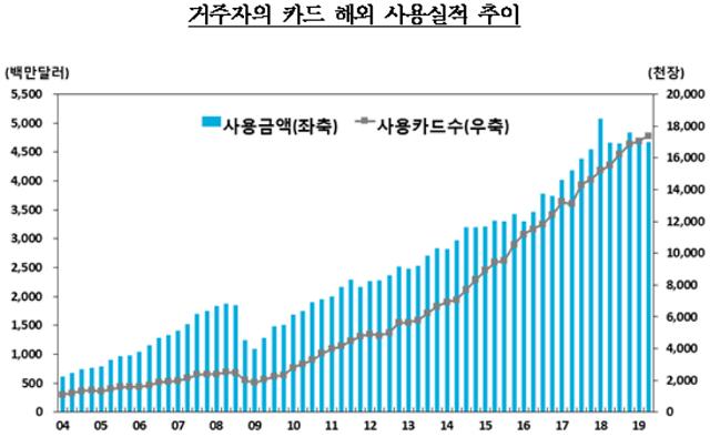 2분기 해외 카드 사용액 46.7억 달러… 출국자수 감소 영향