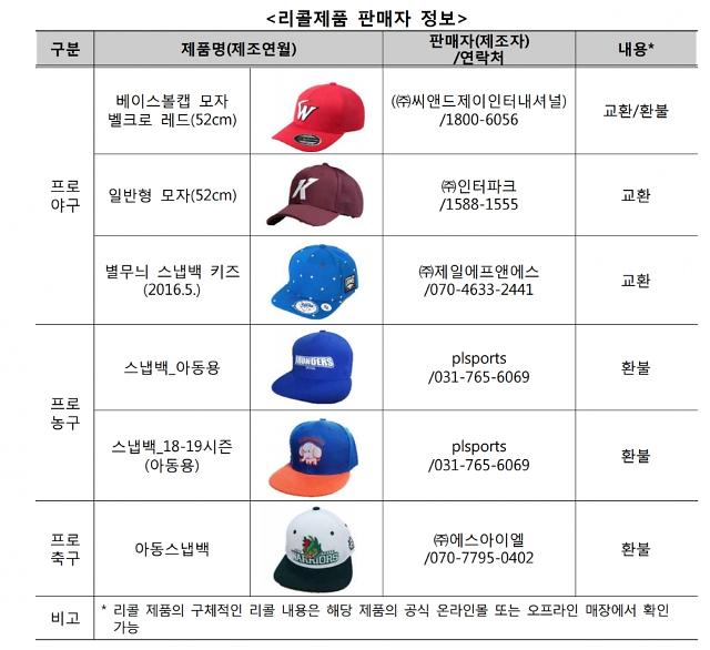 일부 어린이용 프로스포츠 굿즈 모자서 발암물질 검출