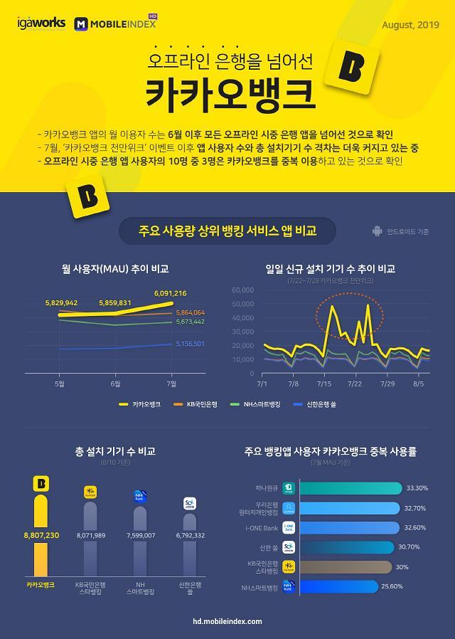 카카오뱅크 월 사용자 600만명 돌파… 은행 앱 1위