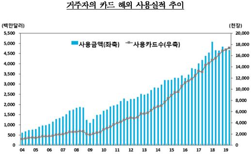 Số tiền người Hàn Quốc sử dụng ở nước ngoài trong quý 2 là 4,67 tỉ đô la
