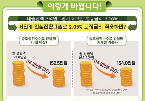 고금리->연 1%대 주담대 내달 16일 출시