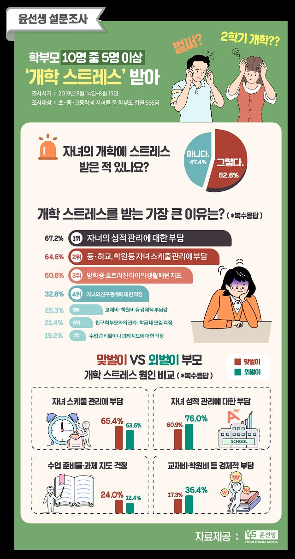"""학부모 절반 이상 '개학 스트레스'…""""자녀 성적관리 부담 때문"""""""