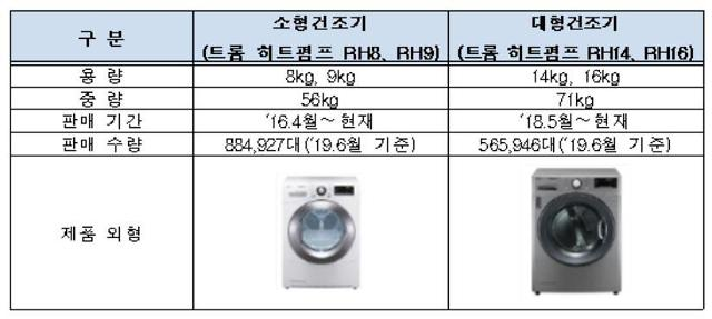 """소비자원, LG 트롬 듀얼인버터 건조기 시정권고…LG전자 """"전량 무상수리"""""""