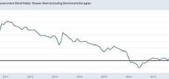 Bức tranh về sự sụp đổ của cường quốc Nhật Bản ... Nỗi ám ảnh của nền kinh tế Thế Giới.