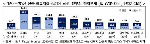 """한경연 """"지난 18년 정부 부채 증가율 43개국 중 3위"""""""