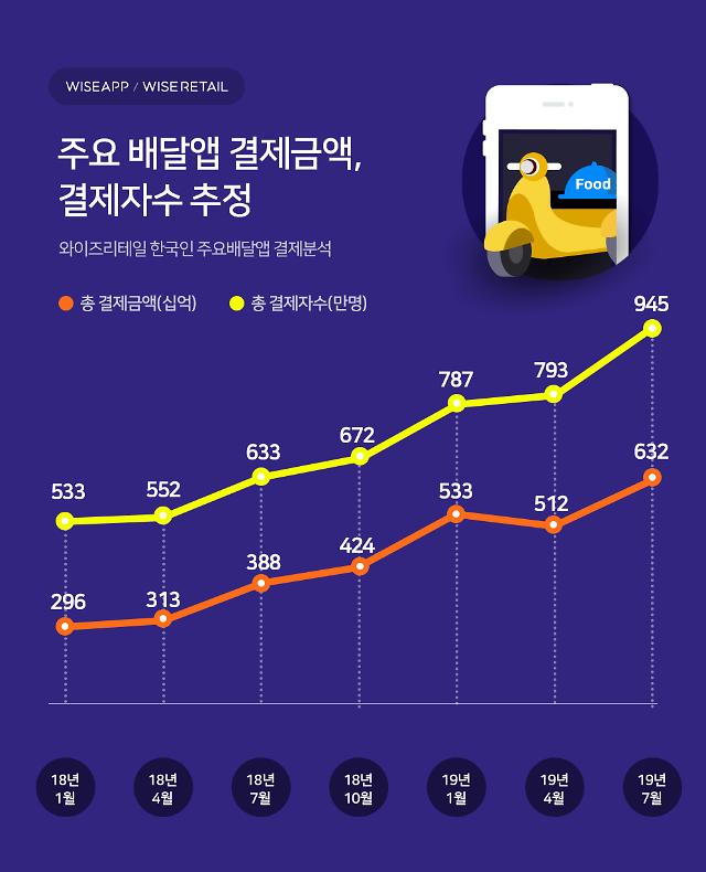 """""""배민·요기요 등 배달앱 이용자 75%가 2030세대"""""""