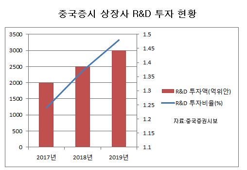 리틀 화웨이 R&D 투자 공세...자주개발 열 올리는 중국기업들