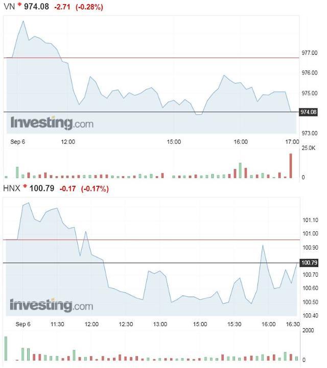 [베트남증시] 얼어붙은 투자심리, 증권·은행株 부진에 4일 연속 하락