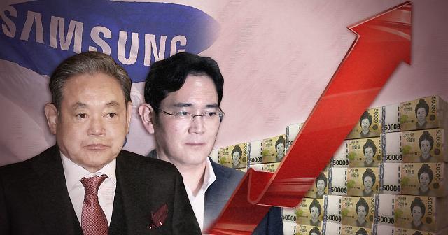 三星电子会长李健熙身家飙涨 继续领跑韩国股市富豪榜