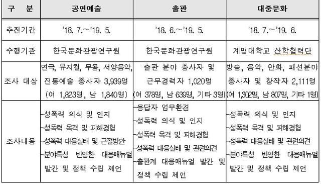 예술인 분야별 최고 34% 성희롱·성폭력 피해 경험