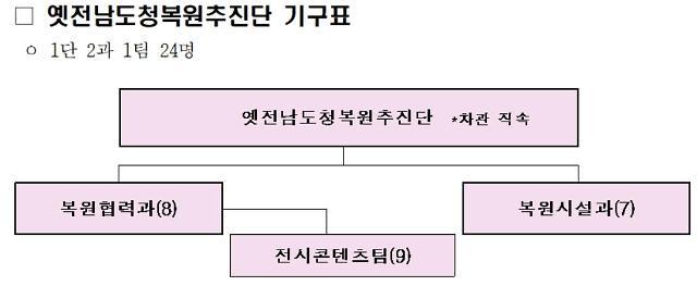 옛전남도청복원추진단 현판식 개최