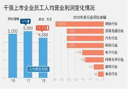 .去年韩千强上市企业员工人均营业利润同比下降14%.