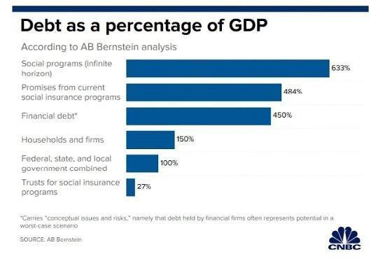 美 실질부채 알고보니 눈덩이 GDP 대비 18배