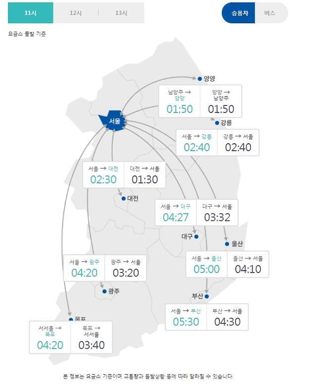 [고속도로교통상황] 추석 연휴 하루 전 서울→부산 5시간30분, 서울→광주 4시간20분