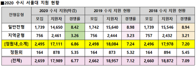sky 캐슬 '서울대·고려대·연세대' 수시 지원 현황은?
