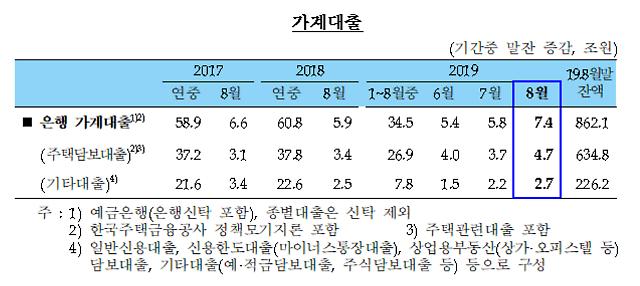 上月银行家庭和企业贷款增幅扩大