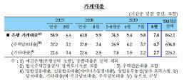 先月の銀行、家計・企業融資の増加幅が拡大
