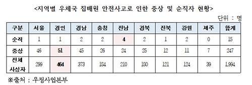 """윤상직 """"집배원 사상자 5년 간 1994명…15명 순직"""""""