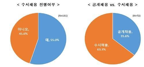 """한경연 """"대기업 10곳 중 3곳, 신규채용 작년보다 줄인다"""""""