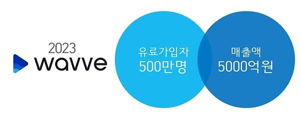 통합 OTT 웨이브 출범… 2023년 500만 가입자 목표