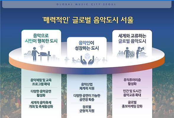 사계절 내내 음악축제…서울시 글로벌 음악도시로 탈바꿈