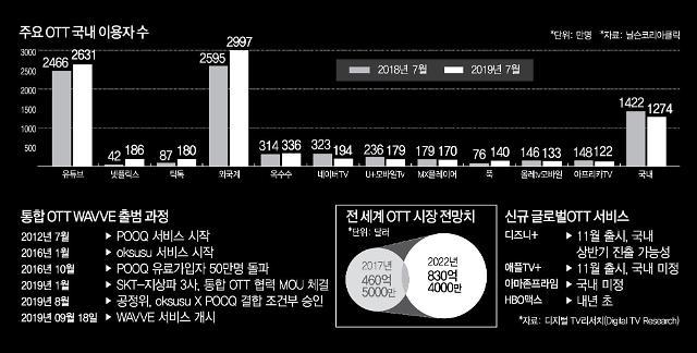 [토종OTT 웨이브 탄생] ② 춘추전국시대 앞둔 OTT 시장…웨이브 살아남으려면?