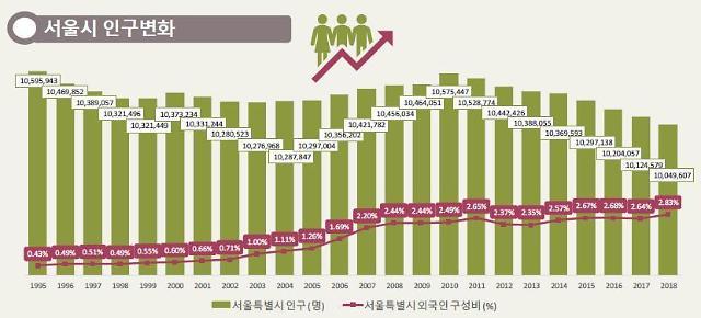 首尔人口年底恐跌破1000万