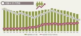.首尔人口年底恐跌破1000万.