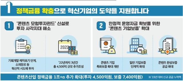 내년 콘텐츠 모험투자펀드 600억원 신설 지원