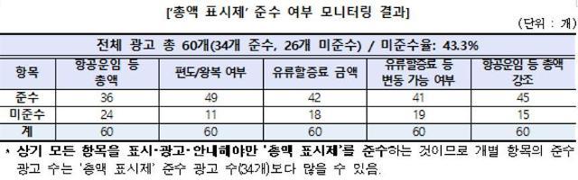 """저가항공사, 정보제공 미흡으로 피해↑…""""총액표시제 미준수욜 43.3%"""""""