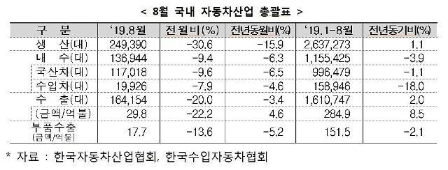 자동차도 NO 재팬…8월 일본차 판매 56.9% 급감