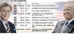 .重新启动的朝美-韩美-南北良性循环……能否促进无核化对话.