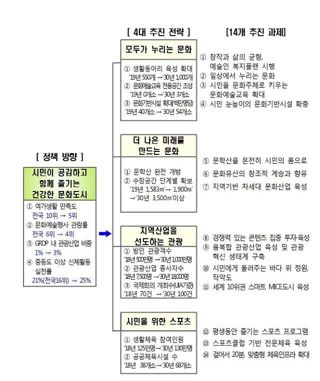 인천시, 문화관광체육분야 2030 미래이음 설명회 개최