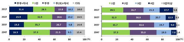 고령화에 미혼 인구 증가…2047년 1인 가구 832만가구 추정