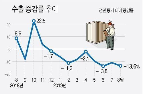 韓 수출, 9개월 연속 마이너스 행진에 마침표 찍을까