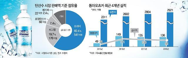 [단독] 동아오츠카, 탄산수 시장 도전…포카리스웨트 흥행 잇나
