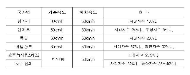 인천시, 10월부터 도심부 일부구간 '안전속도 5030'시범 운영