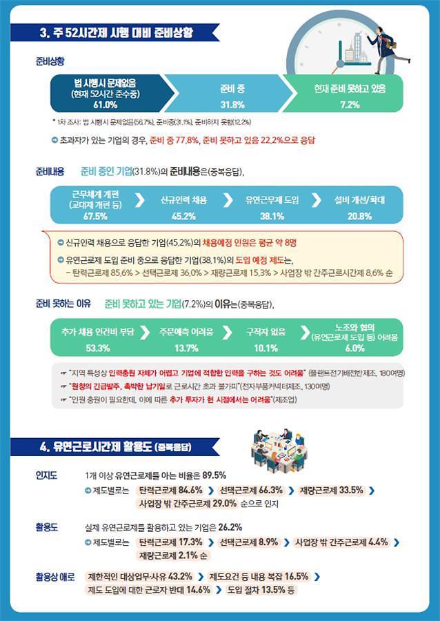 """중소기업 10곳 중 4곳 """"내년 주 52시간제 준비 안 돼"""""""