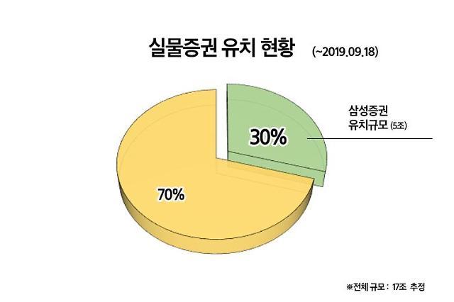 전자증권화 앞둔 실물증권 유치 삼성증권 1위
