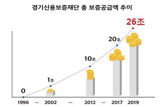 경기신보, 올해에만 보증공급 실적 2조원 돌파