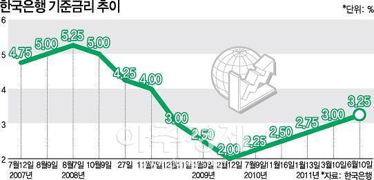 초저금리 공포…떨고있는 한국금융