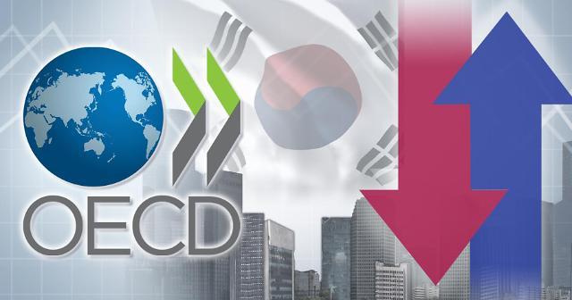 经合组织再下调韩今年经济增速至2.1%